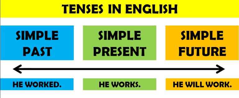 İngilizcede Zamanlar